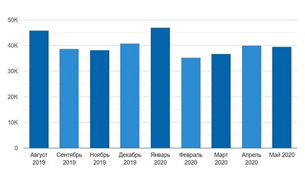 В июле вырос спрос на специалистов: обзор вакансий от Trud.com